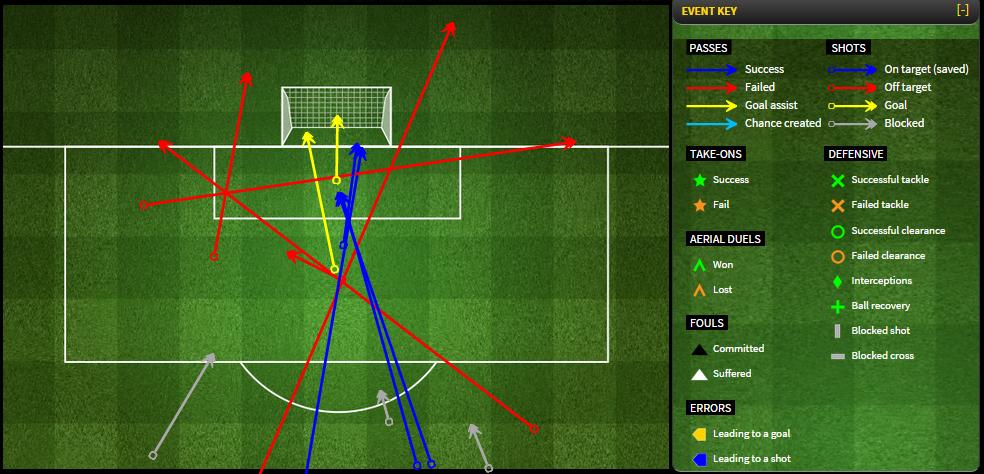 Схема ударов Арсенала в матче против Кристал Пэлас