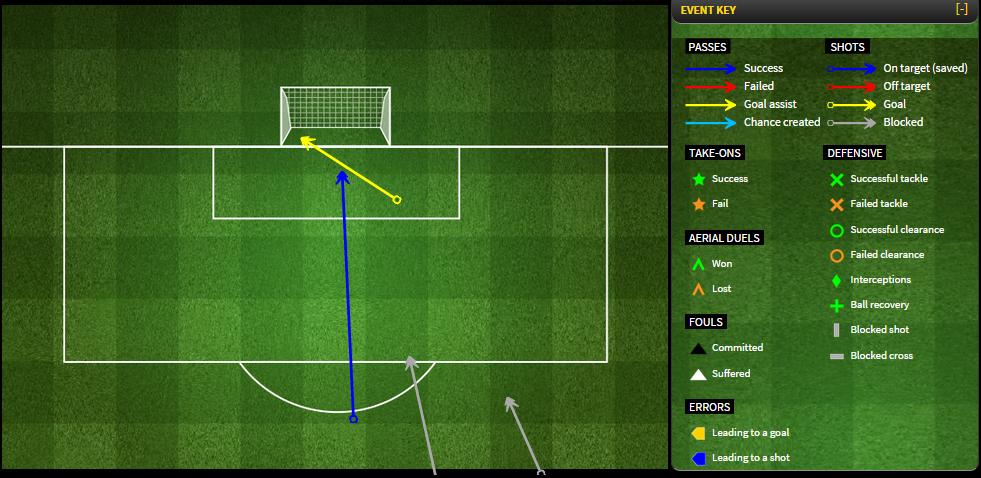 Схема ударов Кристал Пэлас в матче против Арсенала